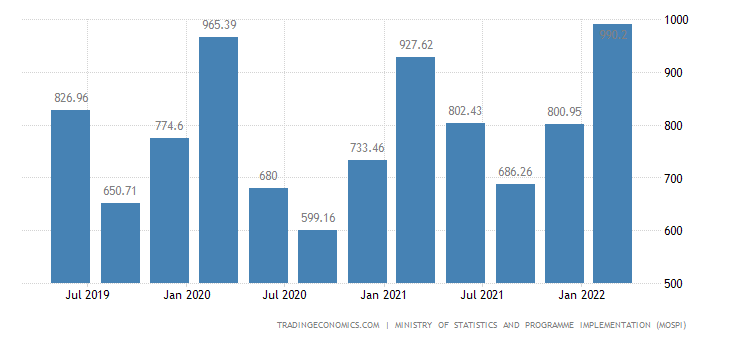 India GDP From Mining