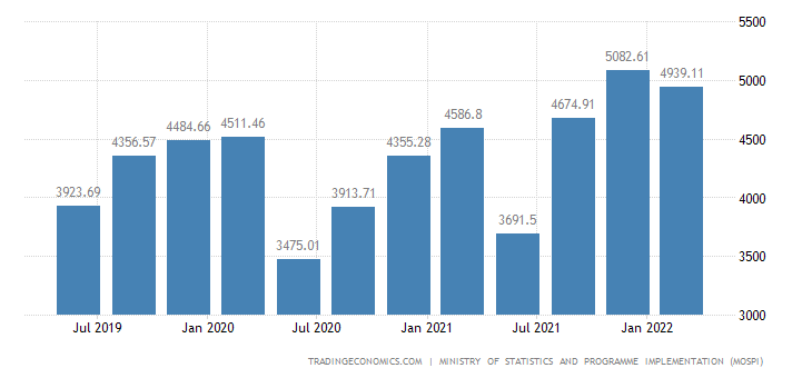 India GDP From Public Administration