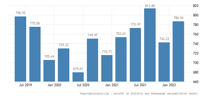 India GDP From Utilities