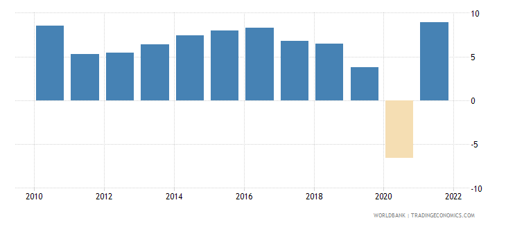 india gdp growth annual percent 2010 wb data