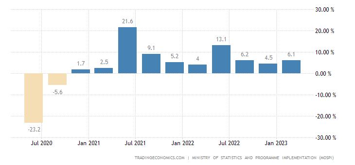 印度gdp增长率_为什么小米 华为纷纷在印度建厂