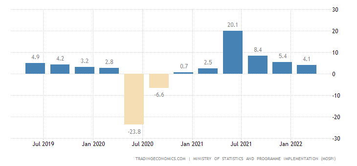 India GDP Annual Growth Rate | 2019 | Data | Chart