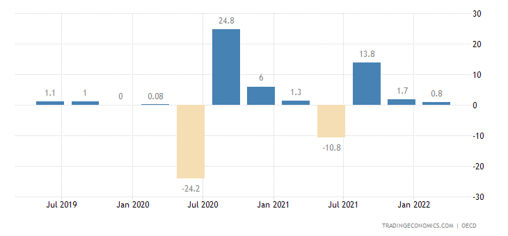 India GDP Growth Rate