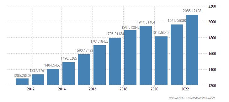 india gdp per capita constant 2000 us dollar wb data
