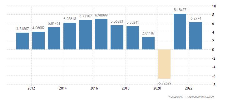 india gdp per capita growth annual percent wb data