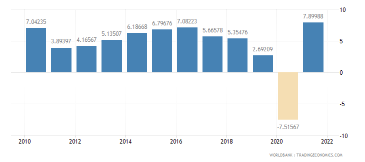 india gdp per capita growth annual percent wb data