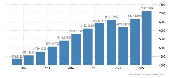 india gdp per capita ppp constant 2005 international dollar wb data