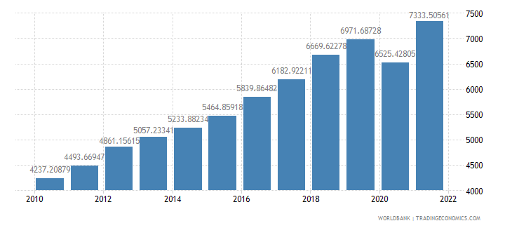 india gdp per capita ppp us dollar wb data
