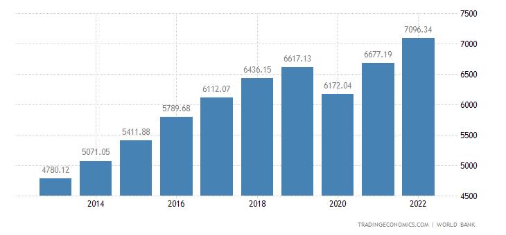 India GDP per capita PPP