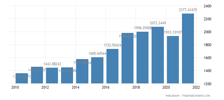 india gdp per capita us dollar wb data