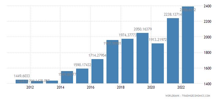 india gdp per capita us dollar wb data