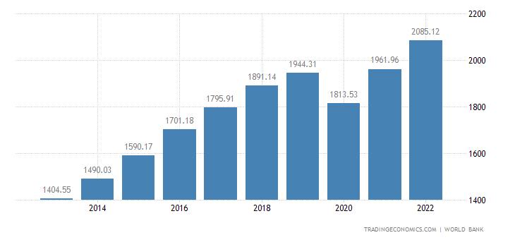 India GDP per capita