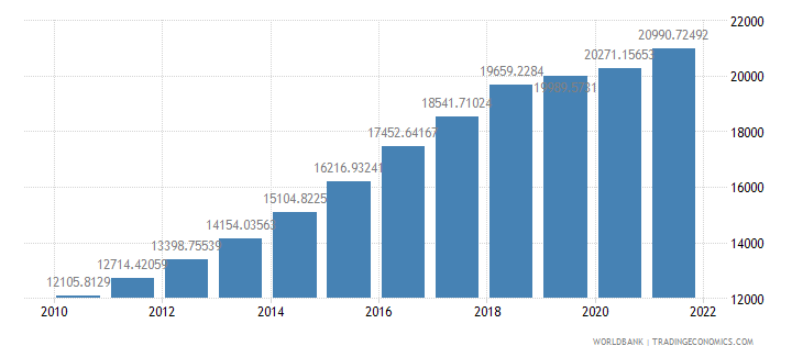 india gdp per person employed constant 1990 ppp dollar wb data