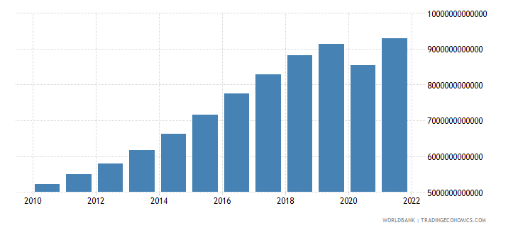 india gdp ppp constant 2005 international dollar wb data