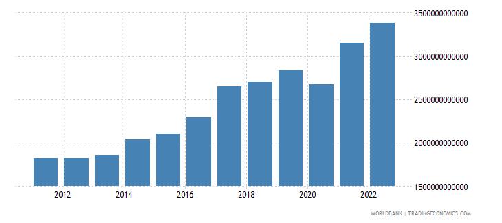 india gdp us dollar wb data