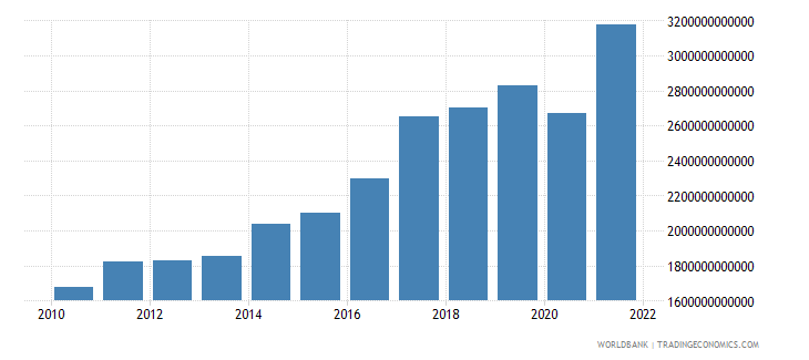 india gdp us dollar wb data