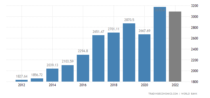India GDP