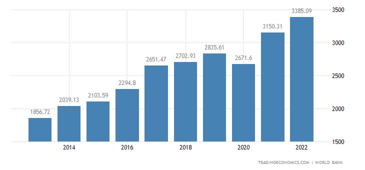 India GDP | 2019 | Data | Chart | Calendar | Forecast | News
