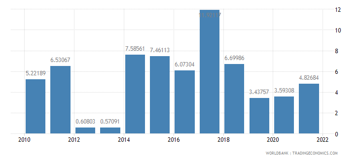 india general government final consumption expenditure annual percent growth wb data
