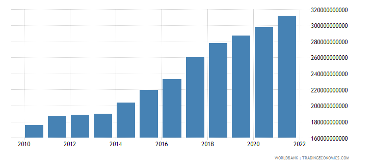 india general government final consumption expenditure constant 2000 us dollar wb data