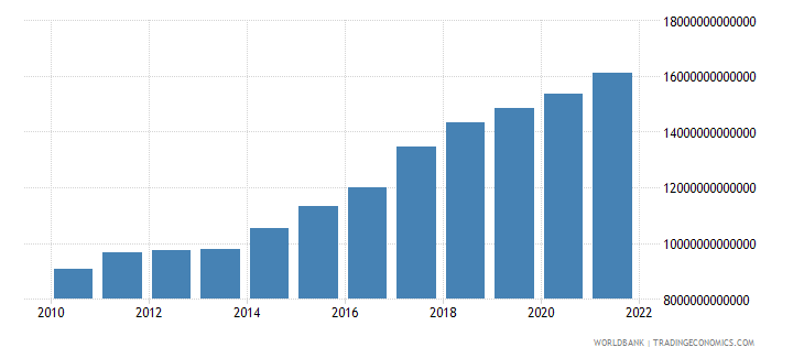 india general government final consumption expenditure constant lcu wb data
