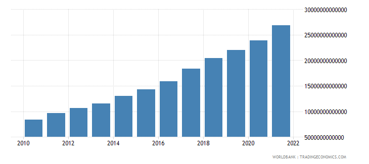india general government final consumption expenditure current lcu wb data