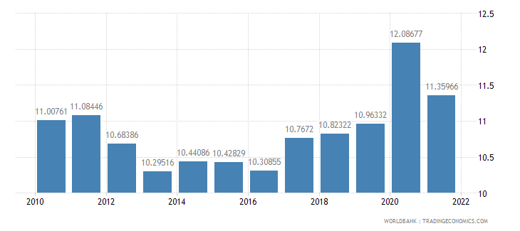 india general government final consumption expenditure percent of gdp wb data