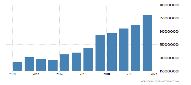 india general government final consumption expenditure us dollar wb data