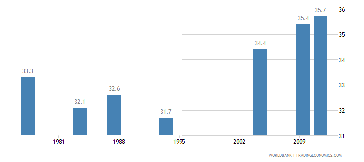 india gini index wb data
