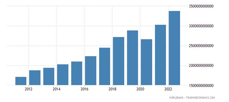 india gni atlas method us dollar wb data