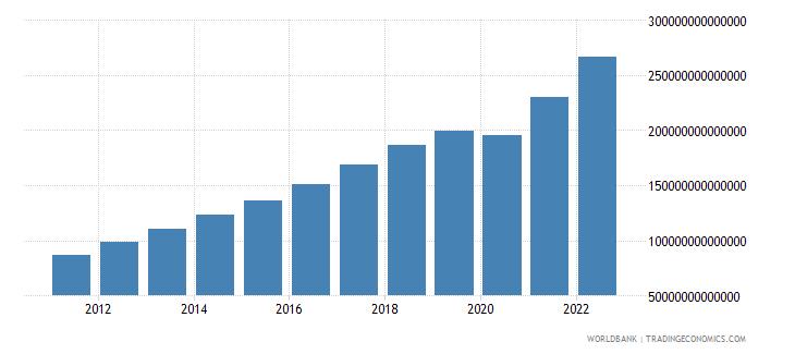 india gni current lcu wb data