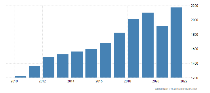 india gni per capita atlas method us dollar wb data