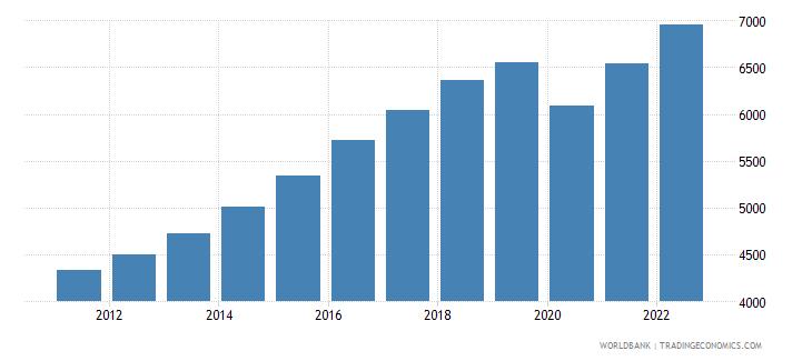 india gni per capita ppp constant 2011 international $ wb data