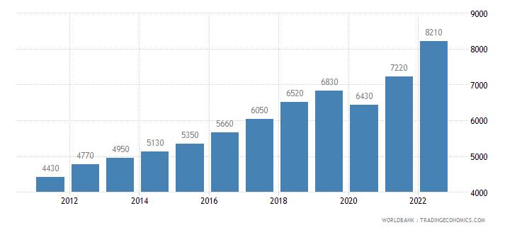 india gni per capita ppp us dollar wb data
