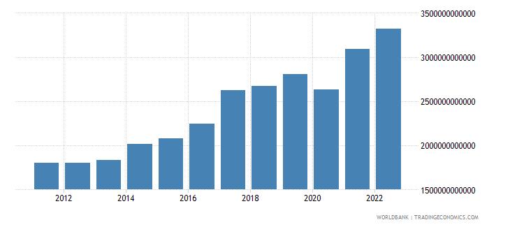 india gni us dollar wb data