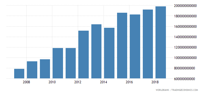 india goods and services expense current lcu wb data