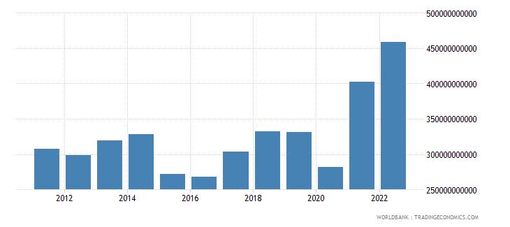 india goods exports bop us dollar wb data