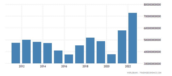 india goods imports bop us dollar wb data