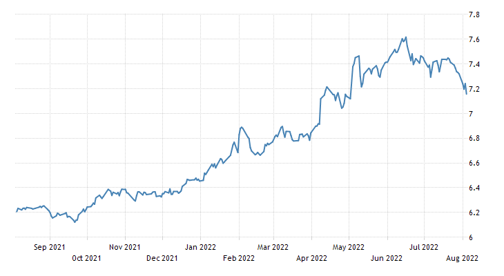 India Government Bond 10Y