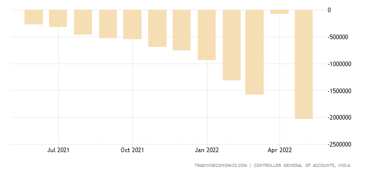 India Central Government Budget Value