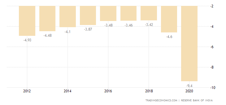 India Central Government Budget