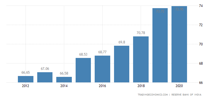 India Government Debt to GDP