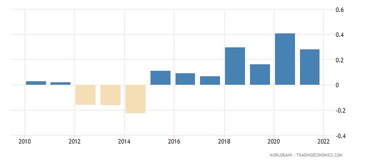india government effectiveness estimate wb data