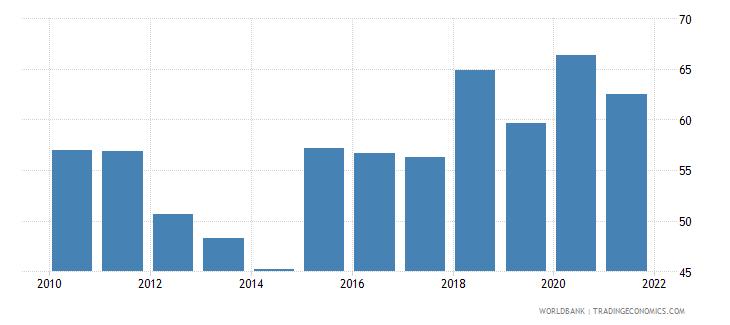 india government effectiveness percentile rank wb data