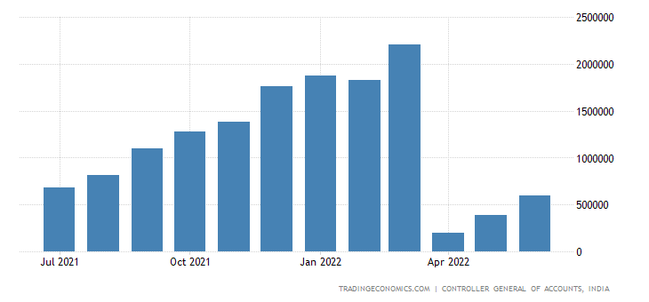 India Government Revenues