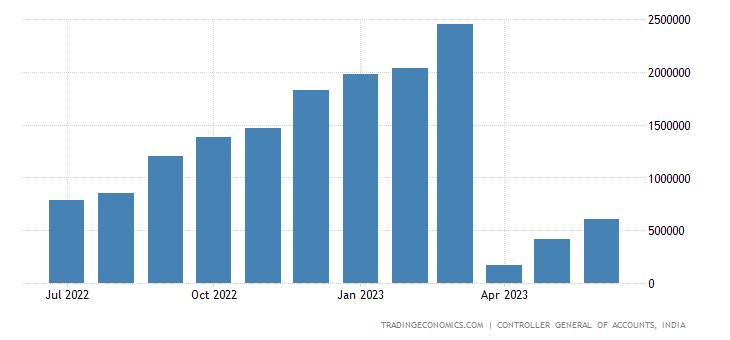 India Government Revenues