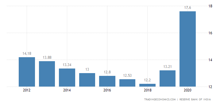 India Central Government Total Expenditure to GDP