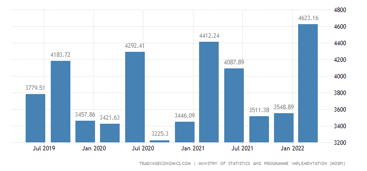 India Government Spending