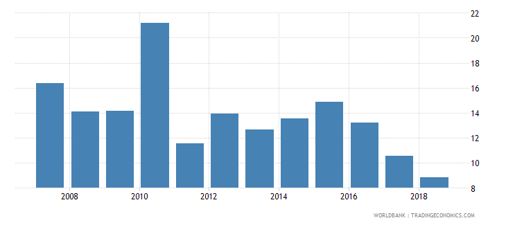 india grants and other revenue percent of revenue wb data