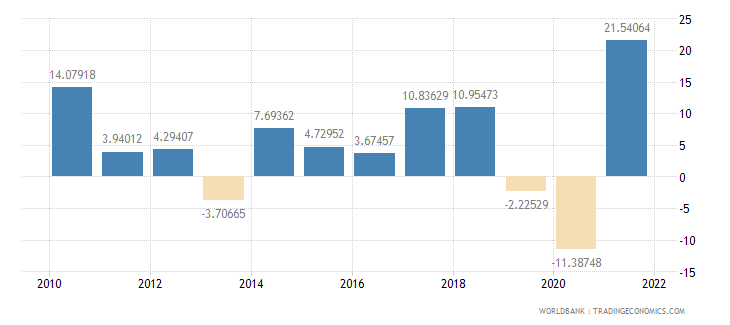 india gross capital formation annual percent growth wb data